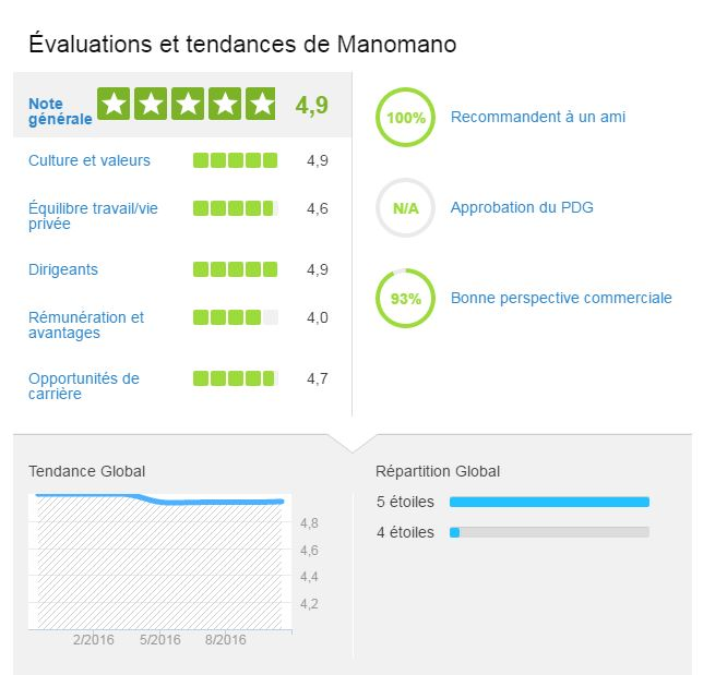 Avis ManoMano Glassdoor